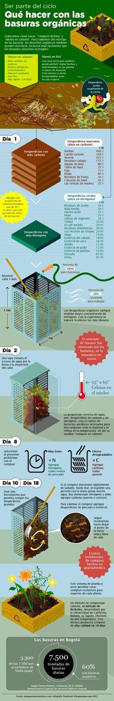 Basuras, reciclaje, orgánica