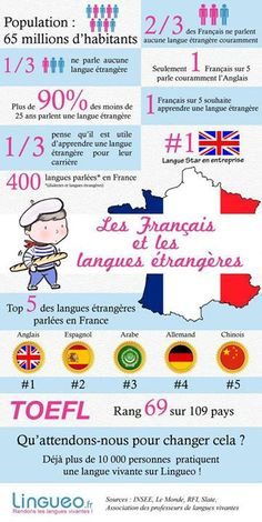Les Français et les langues étrangères // The French and foreign languages French Teaching Resources, Teaching French, Teaching Tips, Ap French, French History, French Stuff, French Phrases, French Quotes, Why Learn French