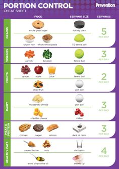 Portion control chart food portions and serving sizes mindful