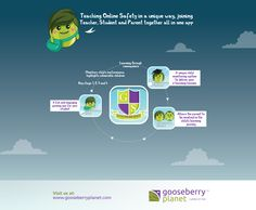 #Schools planning for #esafety lessons to teach pupils how to be #safeonline?   #GooseberryPlanet completes The Department of Study Key Stages 1, 2, 3 and 4 of the National Curriculum. Find out more about #GooseberrySchool here http://gooseberryplanet.com/schools #keepingkidssafeonline #stopbullying