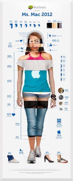 Quelle utilisatrice de Mac êtes-vous ?