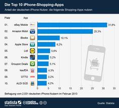 6 der 10 finden sich auch bei mir auf dem Smartphone - Infografik: Die Top 10 iPhone-Shopping-Apps (Statista)