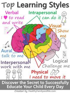 What are learning styles and why do we need to pay attention to them? Is there value in using them to educate my child? And, how can I discover and develop my child's learning styles? In this post, we answer all your learning style questions! Utilize thispowerful approach to guide them to learning excellence. #childeducation #learningstyles #cleverchild