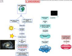 l'universo classe quinta elementare - Cerca con Google