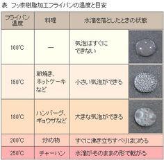 pcatan:  フライパン 予熱温度の確認は水滴で | 比べる×調べる | エフシージー総合研究所
