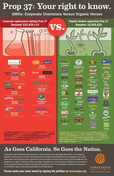Companies that include GMOs in their products vs those that don't