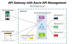 Understand the differences and the uses of the API gateway pattern and the direct client-to-microservice communication. Software Architecture Design, System Architecture, Aws Lambda, Web Api, Cloud Infrastructure, Computer Programming, Cloud Computing, Web Application, Data Science
