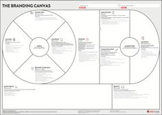 Canvas collection - A list of visual templates - Andi Roberts Business Canvas, Business Model Canvas Examples, Innovation Strategy, Business Innovation, Innovation Centre, Change Management, Brand Management, Visual Management, Marca Personal