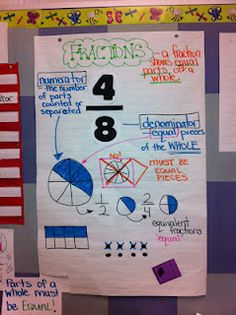 Thinking of Teaching: Fractions Part Diagnostic Talking Picture and Anchor Charts Math Teacher, Math Classroom, Teaching Math, Teaching Ideas, Classroom Ideas, Classroom Charts, Teaching Materials, Math Strategies, Math Resources