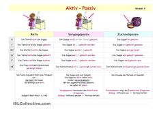 70 best activ und passiv /Präpositionen images on Pinterest | Learn ...