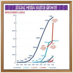 The Growth of Social Media 2.0 (Infographic)