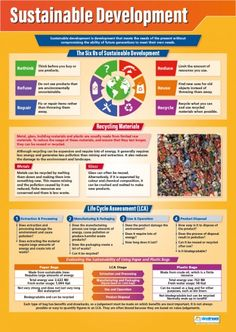 Sustainable Development Poster