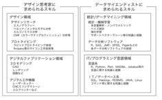 イノベーションを生み出すデザイン思考家とデータサイエンティストの融合について:大阪イノベーションハブ事例 | オープン・イノベーションとデザイン思考|DIAMOND ハーバード・ビジネス・レビュー