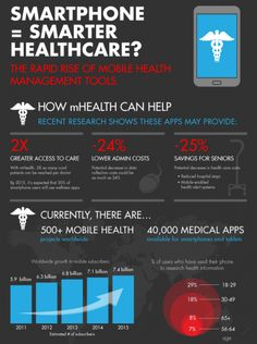 smart phone = smart healthcare? - #mhealth