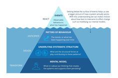 The Iceberg of How — MethodKit Stories — Medium