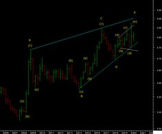 """USDGBP - completed a long term ending pattern at the recent high. This chart also strongly supports the idea that the dollar starts a bear market. Wave E of the ending pattern is itself an expanding"" #usdgbp #GBPUSD #pound #Sterling #dollar #Currencies Pound Sterling, Gbp Usd, Technical Analysis, Wave, Chart, Pattern, Model, Waves, Patterns"