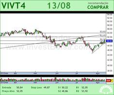 TELEF BRASIL - VIVT4 - 13/08/2012 #VIVT4 #analises #bovespa