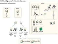Image result for purchase requisition process flow
