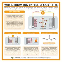Why Li-ion batteries catch fire http://cen.acs.org/articles/94/i45/Periodic-graphics-Li-ion-batteries.html