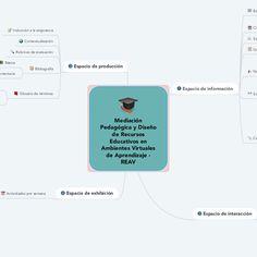 Mediación Pedagógica y Diseño de Recursos Educati...