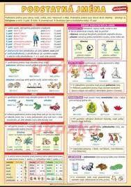 Výsledek obrázku pro slovní druhy Language, Education, School, Children, Travel, Logo, Literatura, Autism, Young Children