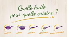 Vous vous demandez régulièrement si l'huile de colza peut s'utiliser en pâtisserie ? Ou encore si l'huile d'olive se prête à la cuisson ? Ne vous posez plus de questions, nous vous avons résumé toutes les informations à retenir dans une infographie qui explique quelle huile végétale utiliser pour quel type de recette ! Un ...
