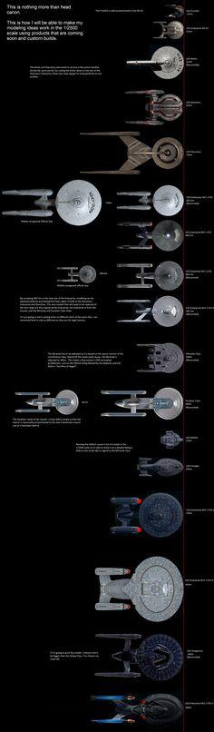 Star Trek Bridge, Star Trek 2009, Star Trek Into Darkness, Star Trek Starships, Naval History, Star Chart, Star Trek Ships, Star Trek Enterprise, Planet Of The Apes