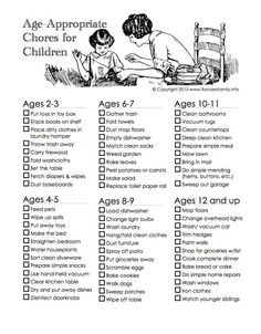 Age appropriate chores. It's weird how few kids I know have any chores at all. Now I read this and think my parents were soft on me too!