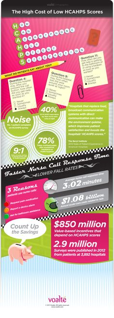 Did you know that the number one patient complaint in hospitals is noise level? So what happens when you give hospital staff smartphones? Much less overhead paging resulting in much lower noise levels. According to the following infographic, hospitals that armed caregivers with smartphones saw a 78% decrease in overhead paging