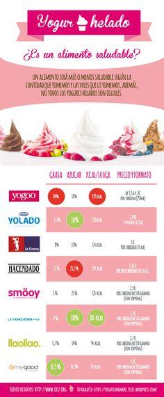 ¿Es el yogur helado un alimento saludable?