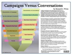 Campaigns Versus Conversations [INFOGRAPHIC]
