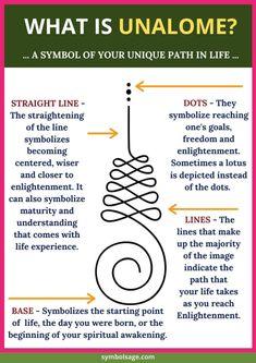 Unalome Symbol, Buddhist Symbol Tattoos, Buddhism Symbols, Love Symbol Tattoos, Self Love Tattoo, Unalome Tattoo, Spiritual Symbols, Symbolic Tattoos, Self Love Symbol