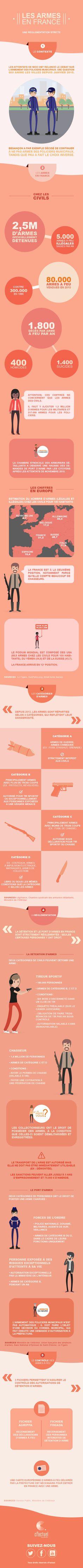 LE PORT D'ARMES EN FRANCE - Une infographie cFactuel Le maire de Besançon refuse d'armer sa police municipale. Mais, au fait, qui a le droit de posséder une arme en France ? Retour sur la réglementation.