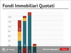 Chart: Fondi Immobiliari Quotati -