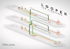 Looper Timeline. No és tan difícil.