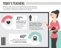 Teachers say technology in the classroom is important for students' success, according to a recent Samsung-sponsored GFK survey.