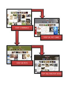 how to create a map like the one above for your Pinterest clients in the Animal industry, whether you are a veterinarian, a pet groomer, or a zoo.  For an explanation of mapping click here. Click on pin to learn more.