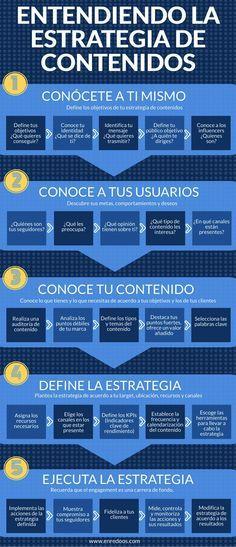 http://dingox.com #infografia #estrategia de #contenidos #marketing