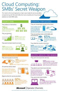 Cloud-Nutzung in Unternehmen [Infografik] - entwickler.com