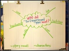 """for Gingerbread unit- teaching the word """"who"""" Gingerbread Man Activities, Gingerbread Stories, Gingerbread Men, Activities For Boys, Christmas Activities, Preschool Ideas, Teaching Time, Teaching Ideas, High School Writing"""