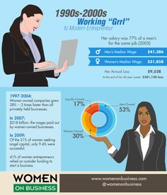 WOMEN ON BUSINESS gender pay gap infographic 1990s 2000s