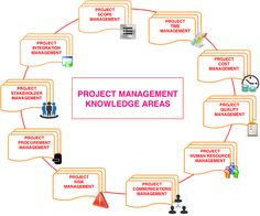 PMP Exam Tips Project Management Knowledge Areas According To PMBOK 5th Edition Program