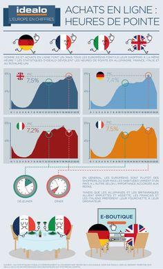 Achats en ligne : les heures de pointe en Europe