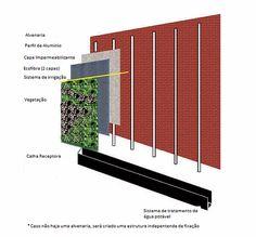 Um Dos Principais Problemas Que Um Arquiteto Enfrenta Na Hora De  Especificar Um Jardim Vertical Em