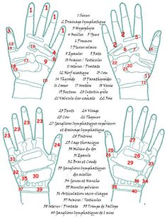 acupressure points on the hands