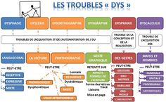 Psychology infographic and charts marion - 26 ans - crpe 2017 Infographic Description marion - 26 ans - crpe 2017 Trouble, Behaviour Management, Classroom Management, Brain Gym, Special Needs, Primary School, Speech Therapy, Special Education, Psychology