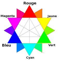13 Meilleures Images Du Tableau Cercle Chromatique Color Theory