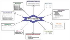 Woordsoorte Teaching Kids, Teaching Resources, Afrikaans Language, Solar System Projects, Teaching Posters, Best Teacher Ever, Teachers Aide, African Children, School Subjects