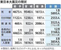 大震災6年:12万3168人 全国に避難 更に長期化も - 毎日新聞