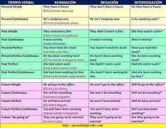 Un cuadro-resumen de los tiempos verbales en inglés con ejemplos en inglés y español y PDF para imprimir.